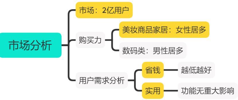 千梦网创108计第65计:闲鱼免费送项目2.0(附复盘爆款技巧)